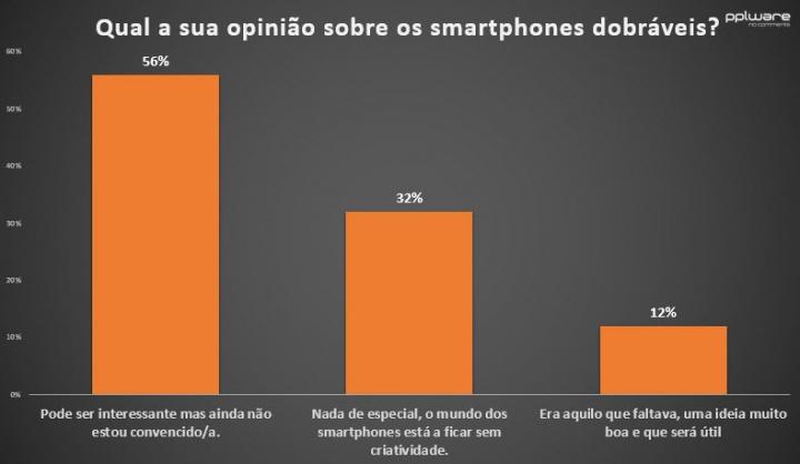 Sondagem: 56% não está convencido em relação aos smartphones dobráveis