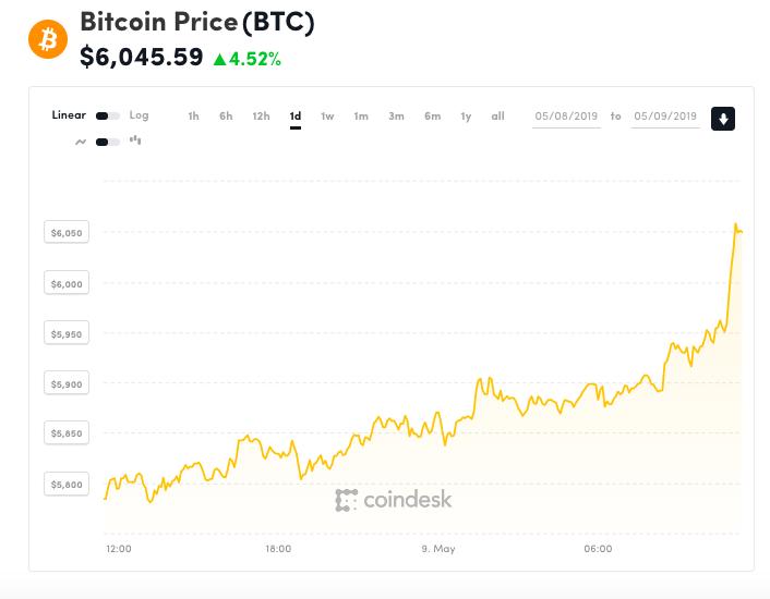 Bitcoin não morreu! Moeda digital já vale mais de 6 mil dólares