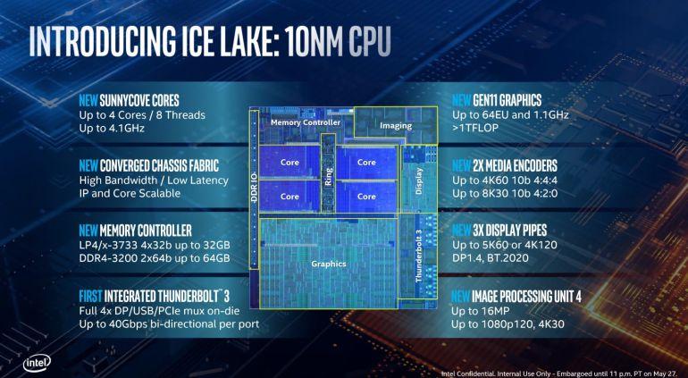 Intel revela processadores de décima geração com foco no gaming em ultraportáteis